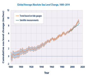 Trends_in_global_average_absolute_sea_level,_1880-2013 cropped