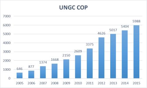UNGC trends